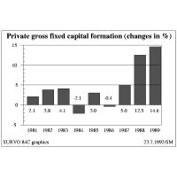 Bar chart of private gross fixed capital formation