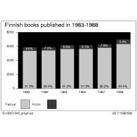 Bar chart of Finnish books published in 1983-1988