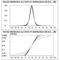 Normal distribution as a limit of t distributions