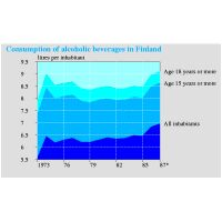 Time series diagram of consumption of alcoholic beverages in Finland