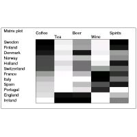 Matrix plot of consumption of various beverages in 12 European countries