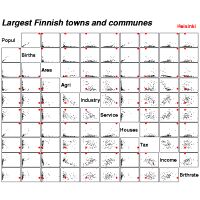 Draftsman's display (scatter plot matrix) of largest Finnish towns and communes