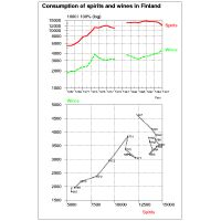 Time series diagrams of consumption of spirits and wines in Finland 1967-1991
