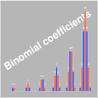 Plotting a matrix file of binomial coefficients as a multiple bar chart
