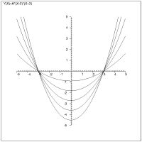 Plotting curves with the coordinate axes relocated