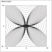Curve plotting (Steiner circles)