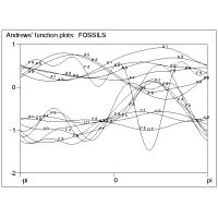 Multivariate diagrams; Andrews' function plots