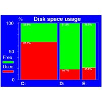 Bar chart of disk space usage