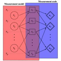 Measurement model and measurement scale