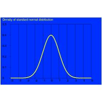 Density of standard normal distribution